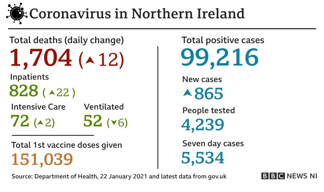 A graphic that reads: Coronavirus in Northern Ireland: total deaths - 1,704; daily change - 21; total positive cases - 99,216; new cases - 865; total first vaccine doses given - 151,039. Source - Department of Health, 22 January 2021