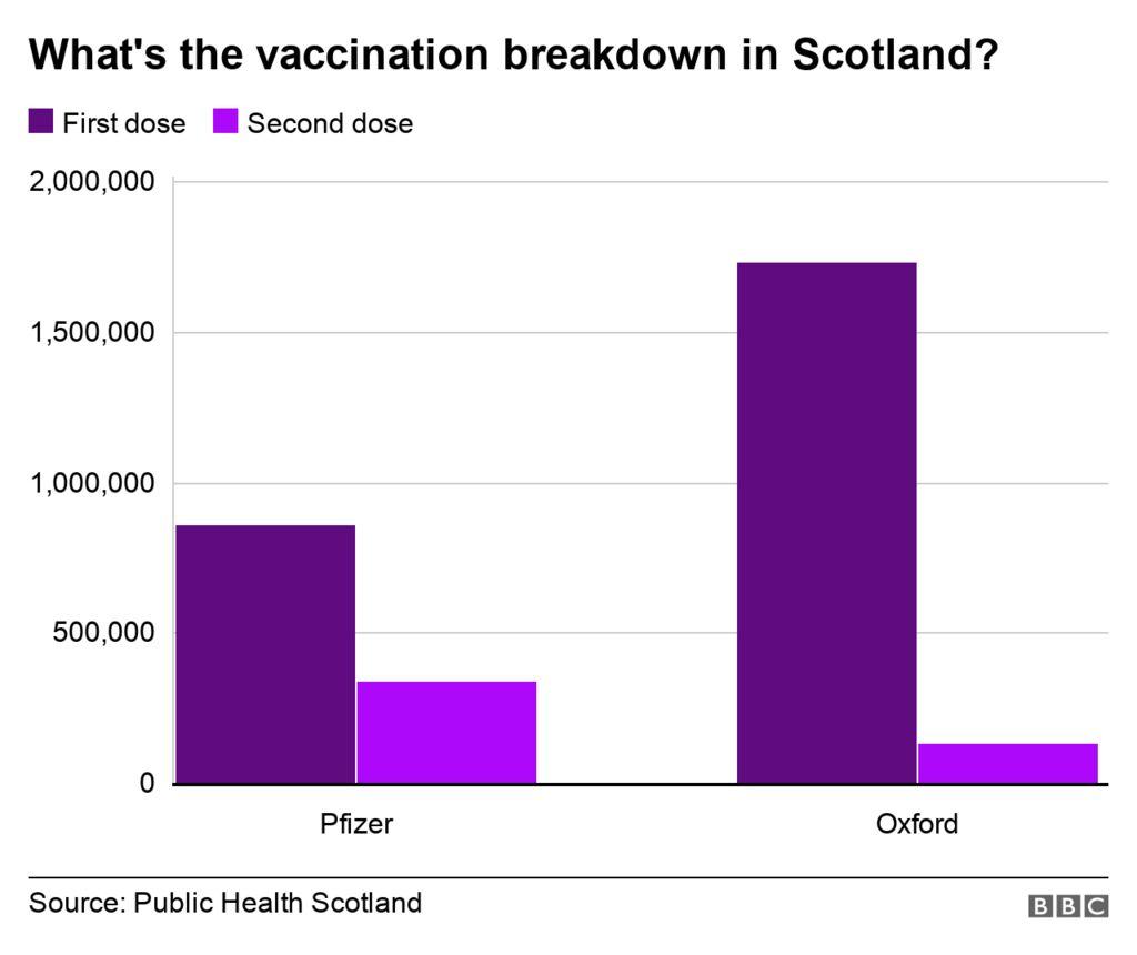 vaccination breakdown in Scotland