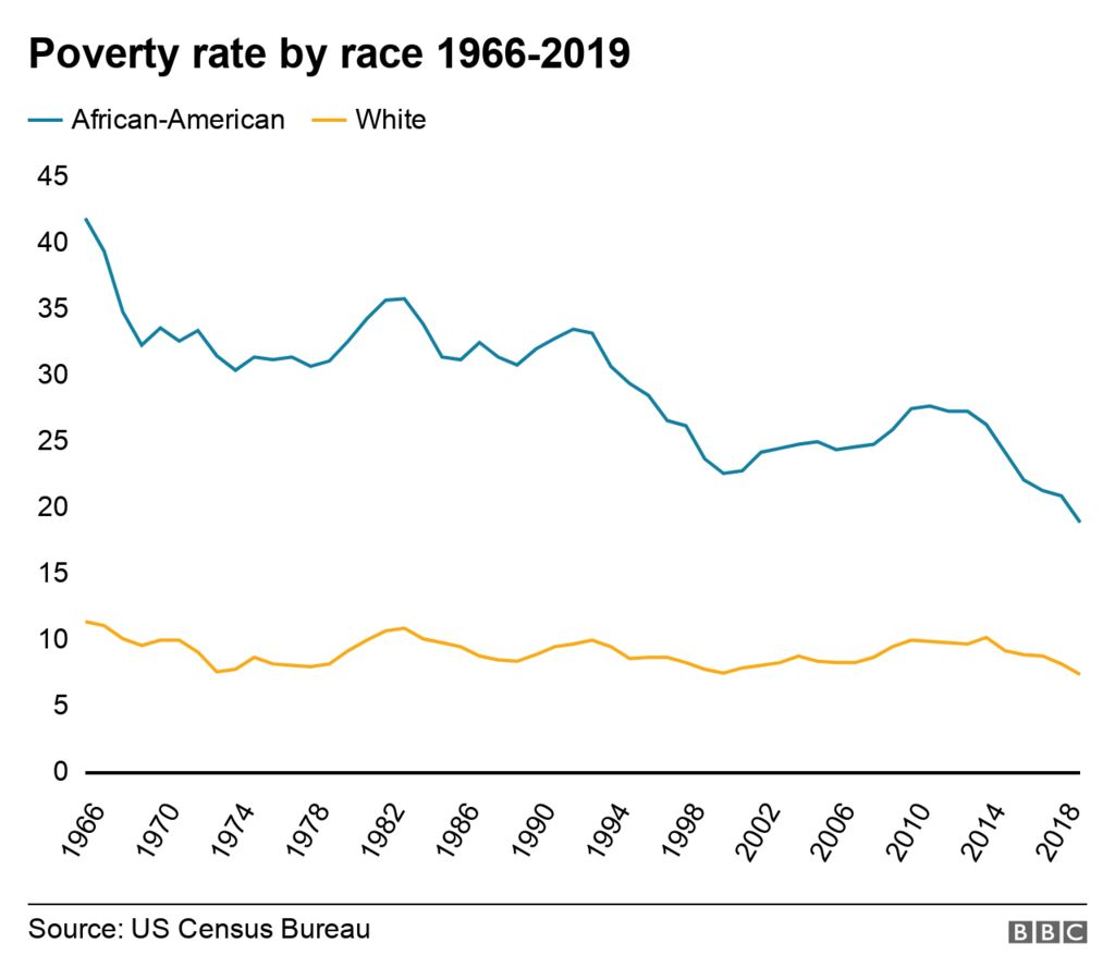 Poverty rate by race