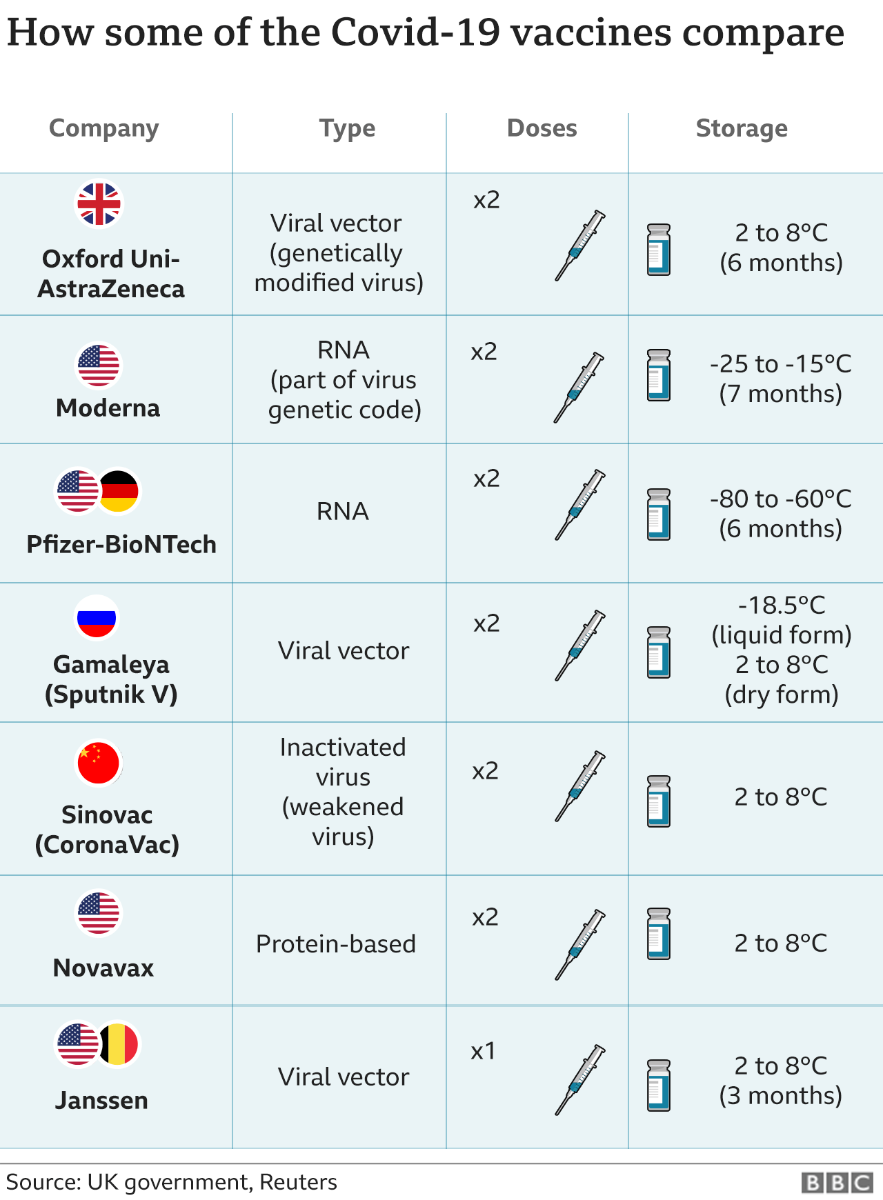 Graphic showing basic comparisons between some of the available vaccines