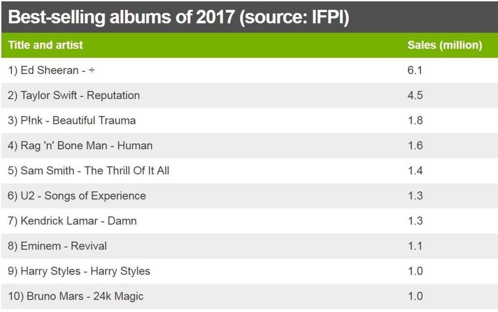 Best-selling albums of 2017