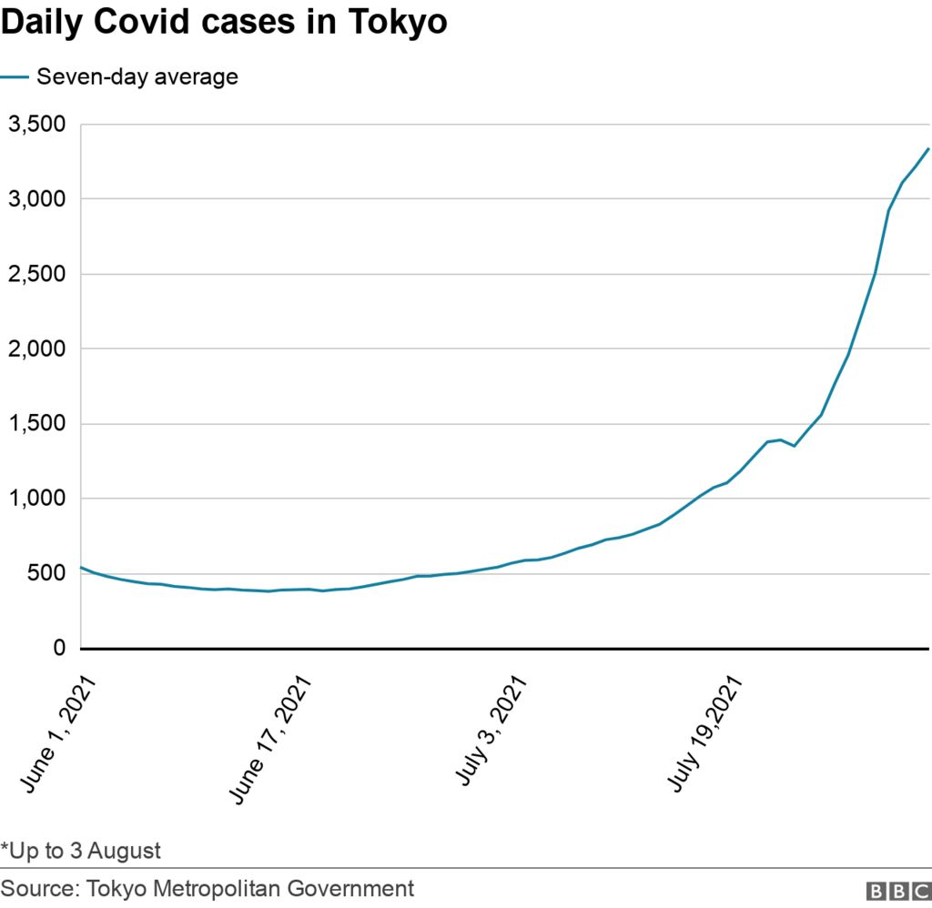 Line chart showing seven-day average daily cases in Tokyo