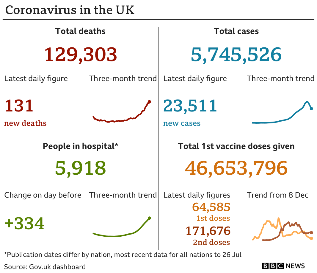 Government figures show 129,303 deaths, up 131 in the past 24 hours, there have been 5,745,526 cases, up 23,511, there are 5,918 people in hospital, up 334 and 46653796 people have had a first vaccine dose