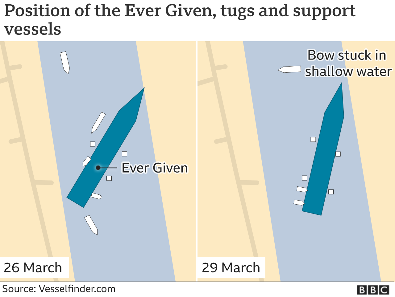 Image shows the change in position of the ship