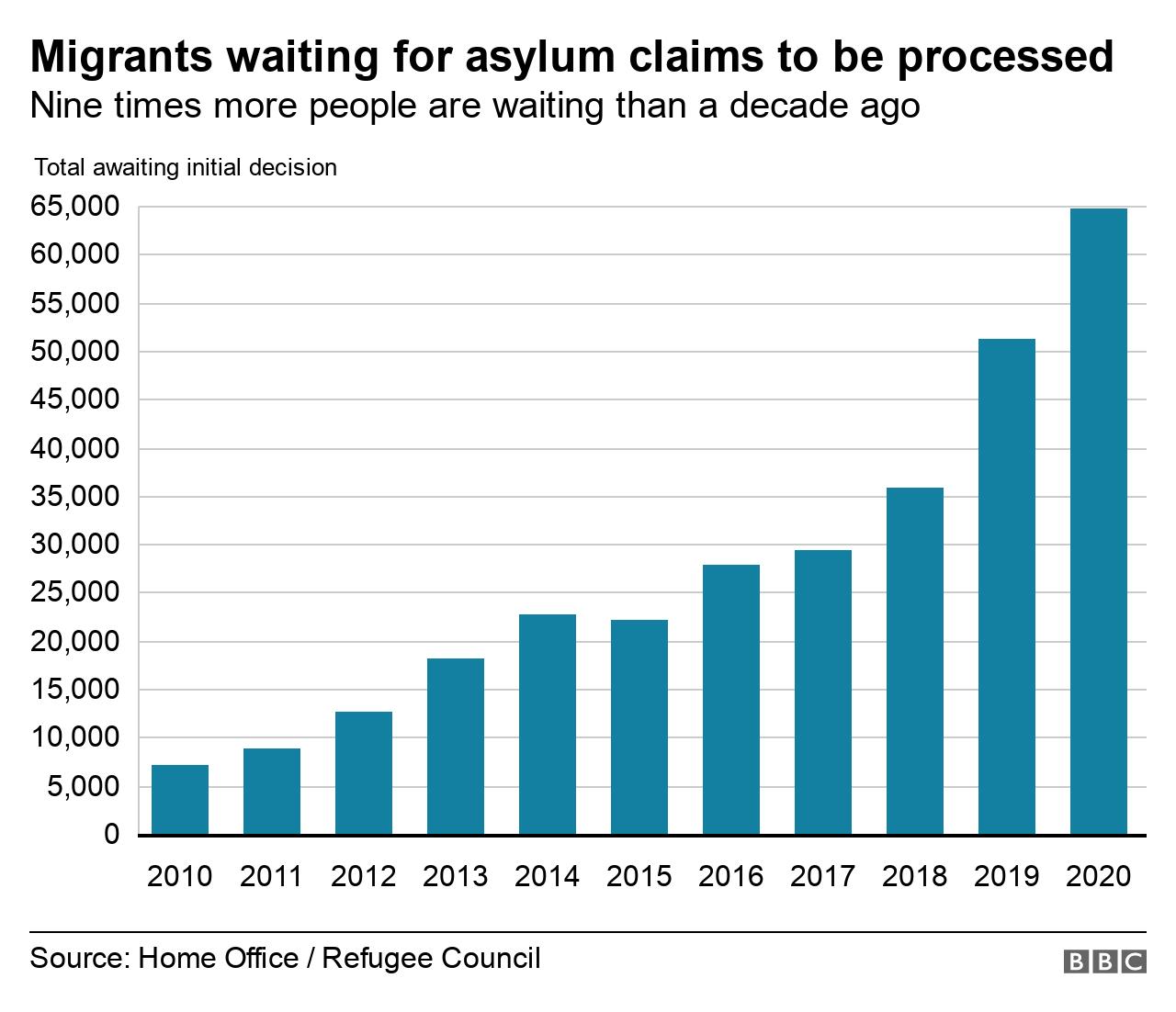 Graphic showing ninefold increase in asylum seeker queue over 10 years