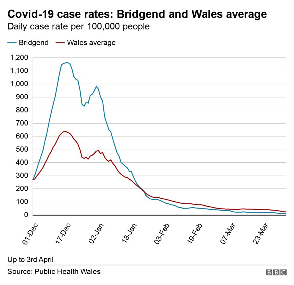 Graph showing the case rates for Bridgend vs Welsh average