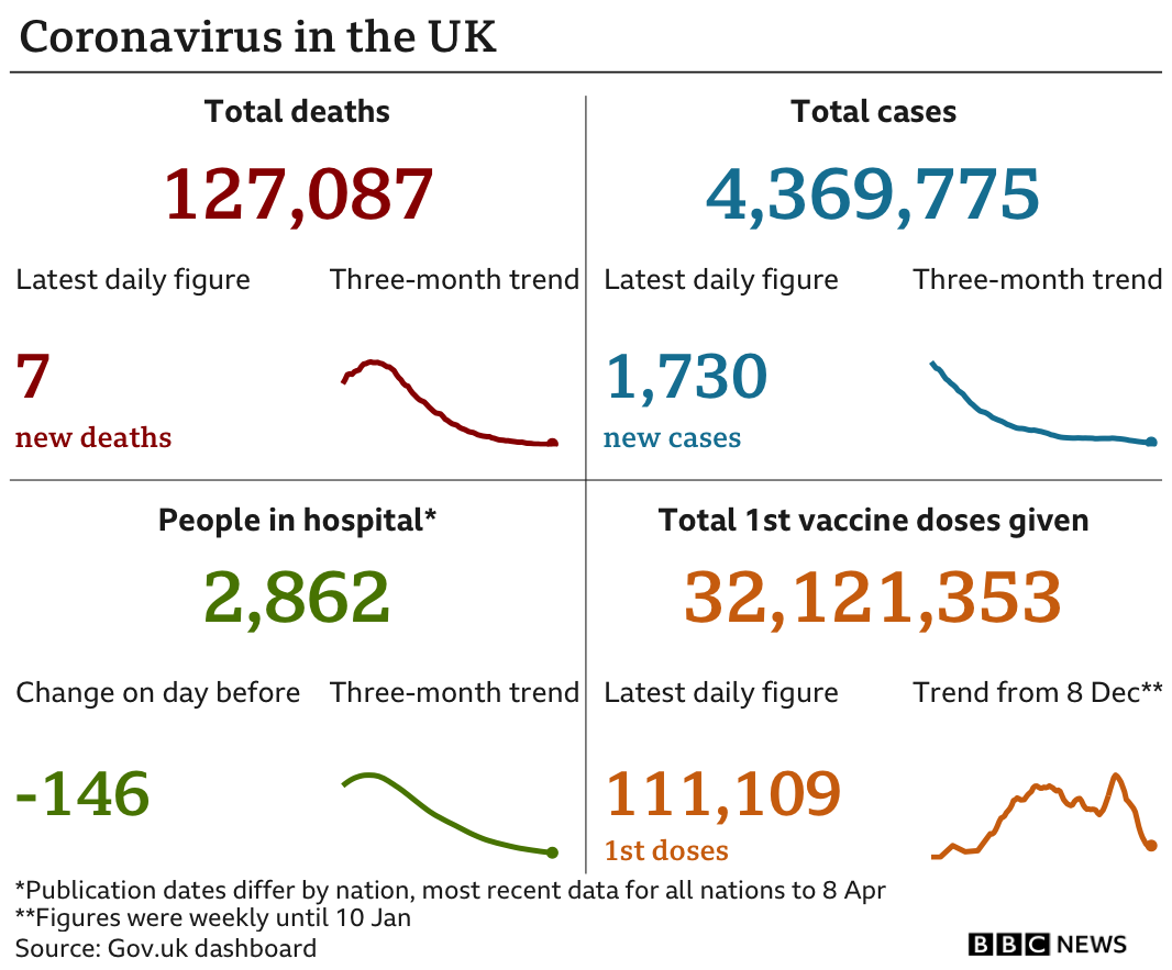 Government statistics show 127,087 people have now died, up 7 in the latest 24-hour period. In total 4,369,775 people have tested positive, 1,730, up on the previous day. There are 2,862 people in hospital. In total 32,121,353 people have received their first vaccination, up 111,109 in the latest 24-hour period. Updated 11 April.