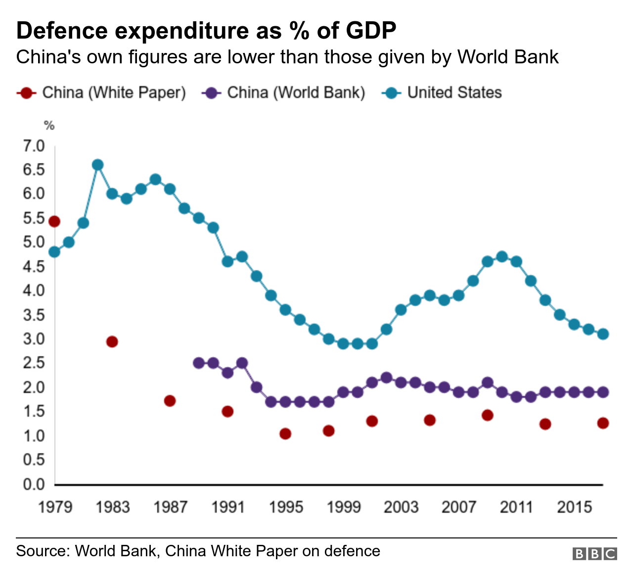 Chart showing US and Chinese defence spending as a percentage of GDP since 1979 to 2017