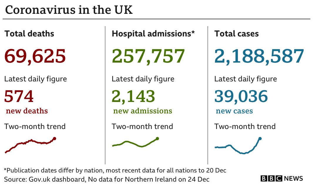 UK Covid cases reported on 24 December