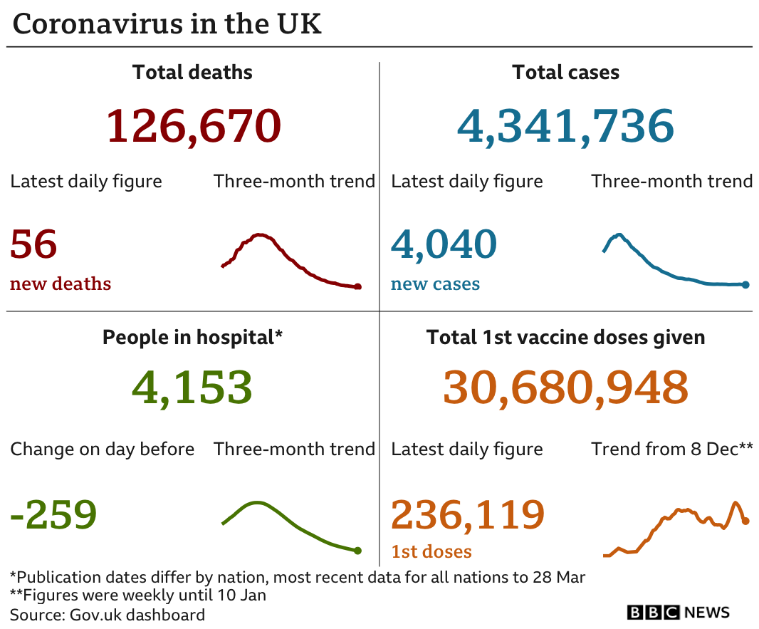 Government statistics show 126,670 people have now died, up 56 in the past 24 hours. In total 4,341,736 people have tested positive, up 4,040. there are 4,153 people in hospital. In total 30,680,948 people have received their first vaccination, up 236,119 in the past 24 hours, updated 30 March