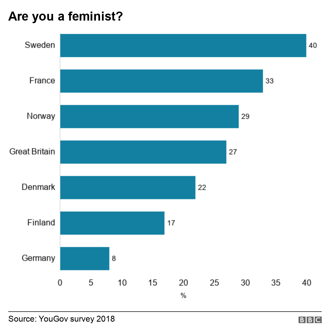 Bar chart showing responses by country to the question are you a feminist