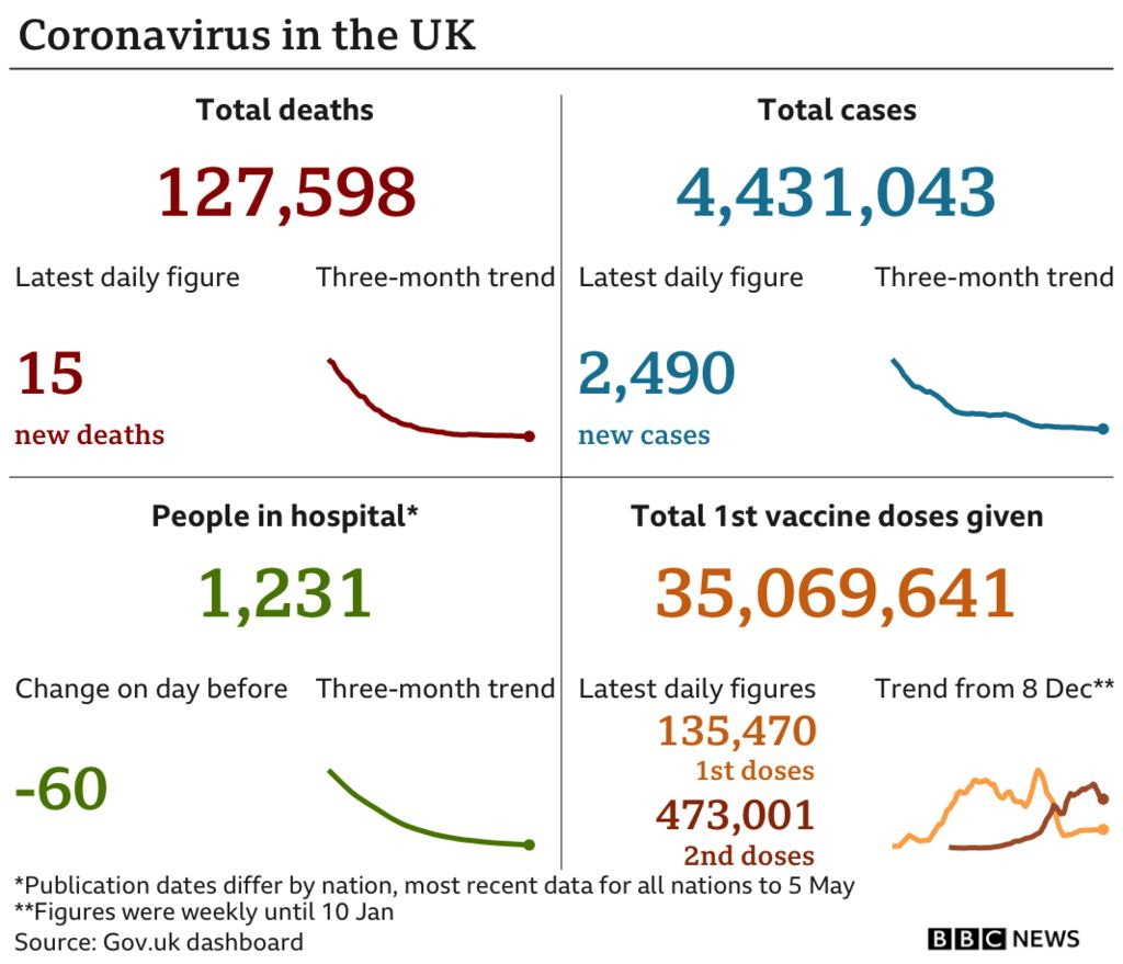 Coronavirus graphic showing 15 new deaths, 2,490 new cases, and 35,069,641 first vaccine doses