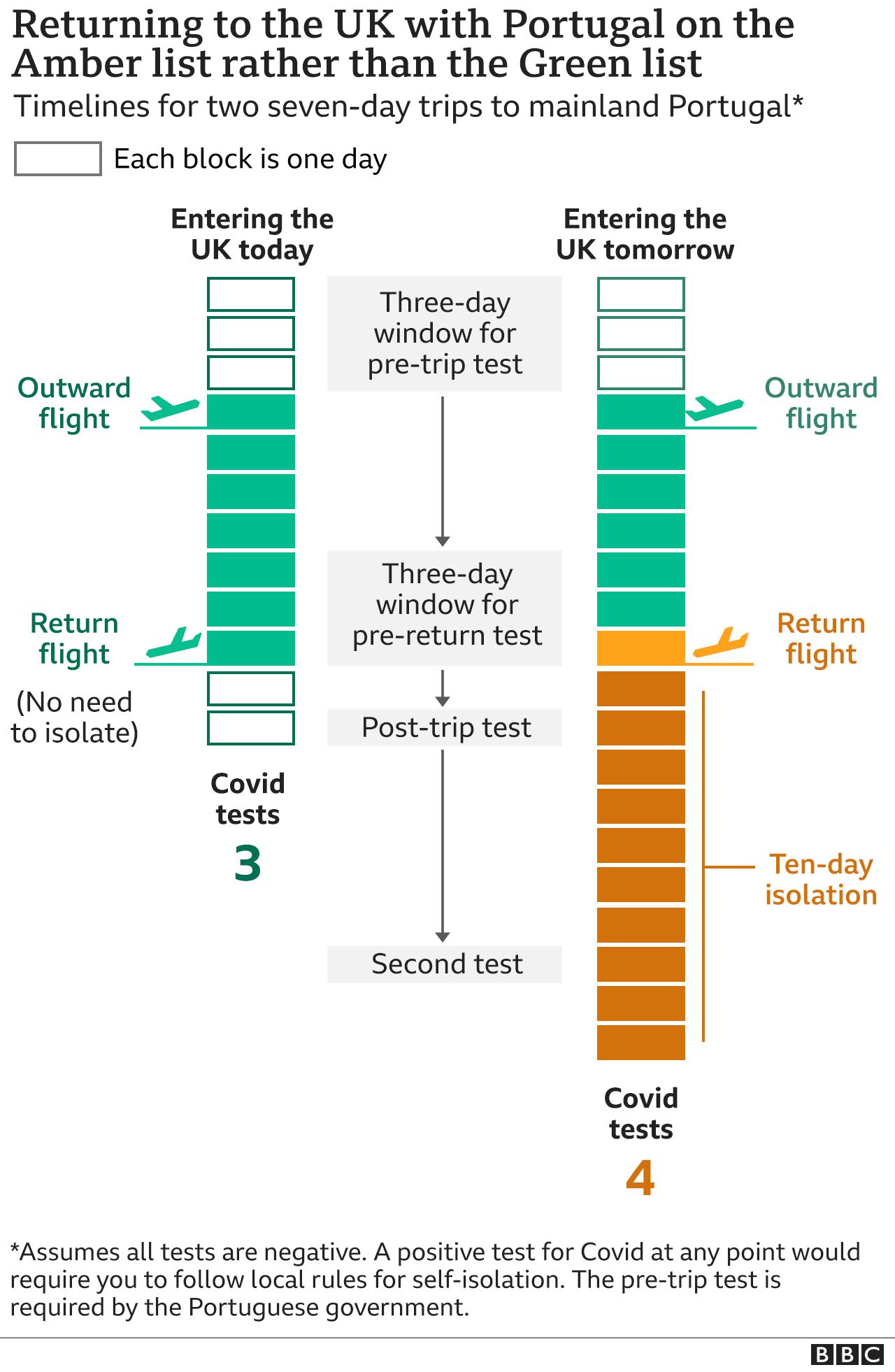 A grafikon megmutatja, hány Covid tesztre van szüksége zöld és borostyán körülményekhez