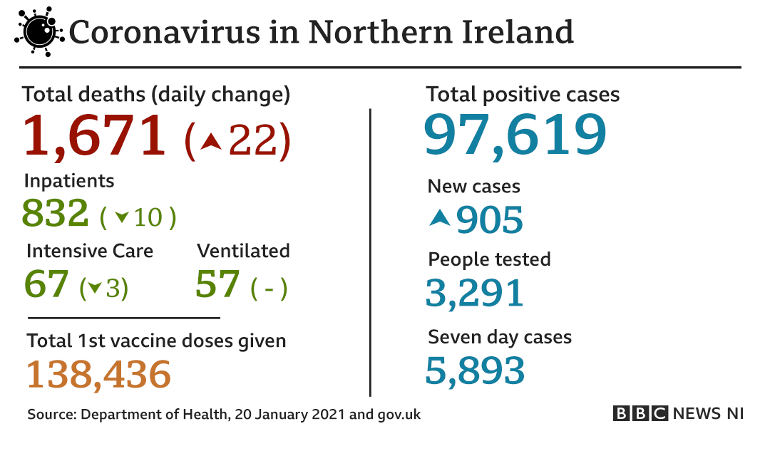 A graphic that reads: Coronavirus in Northern Ireland: total deaths - 1,671; daily change - 22; total positive cases - 97,619; new cases - 905