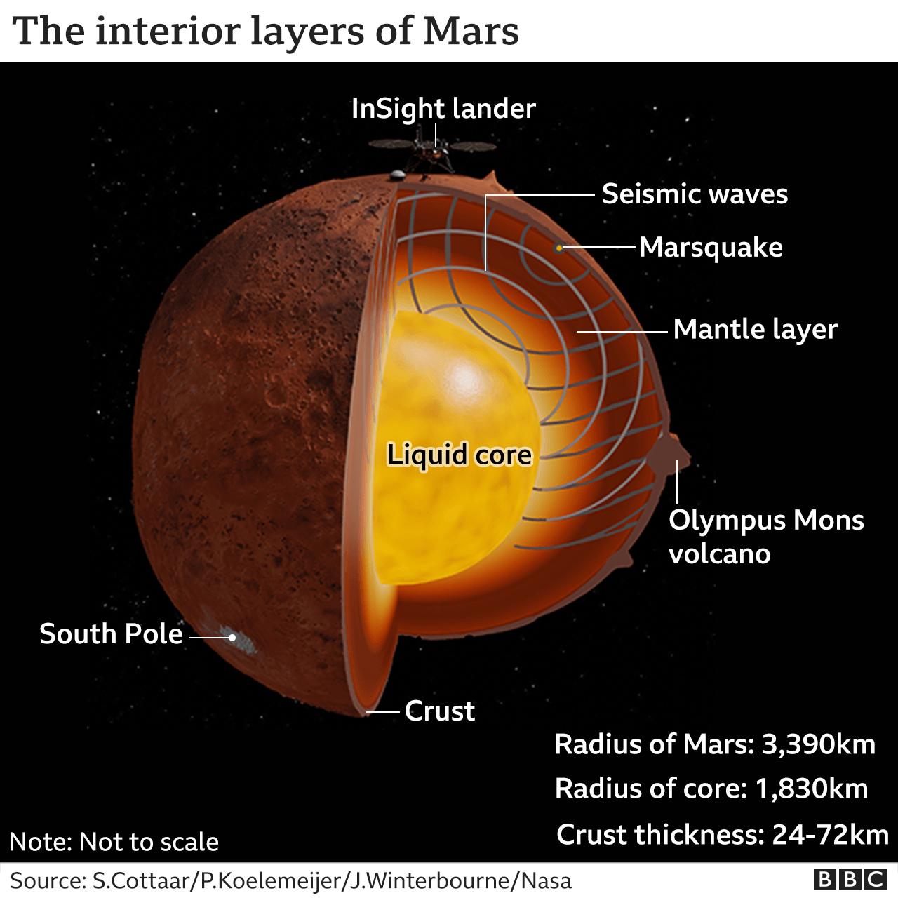Mars' interior