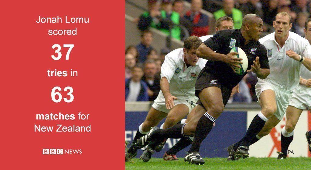 Jonah Lomu scored 37 tries in 63 matches for New Zealand