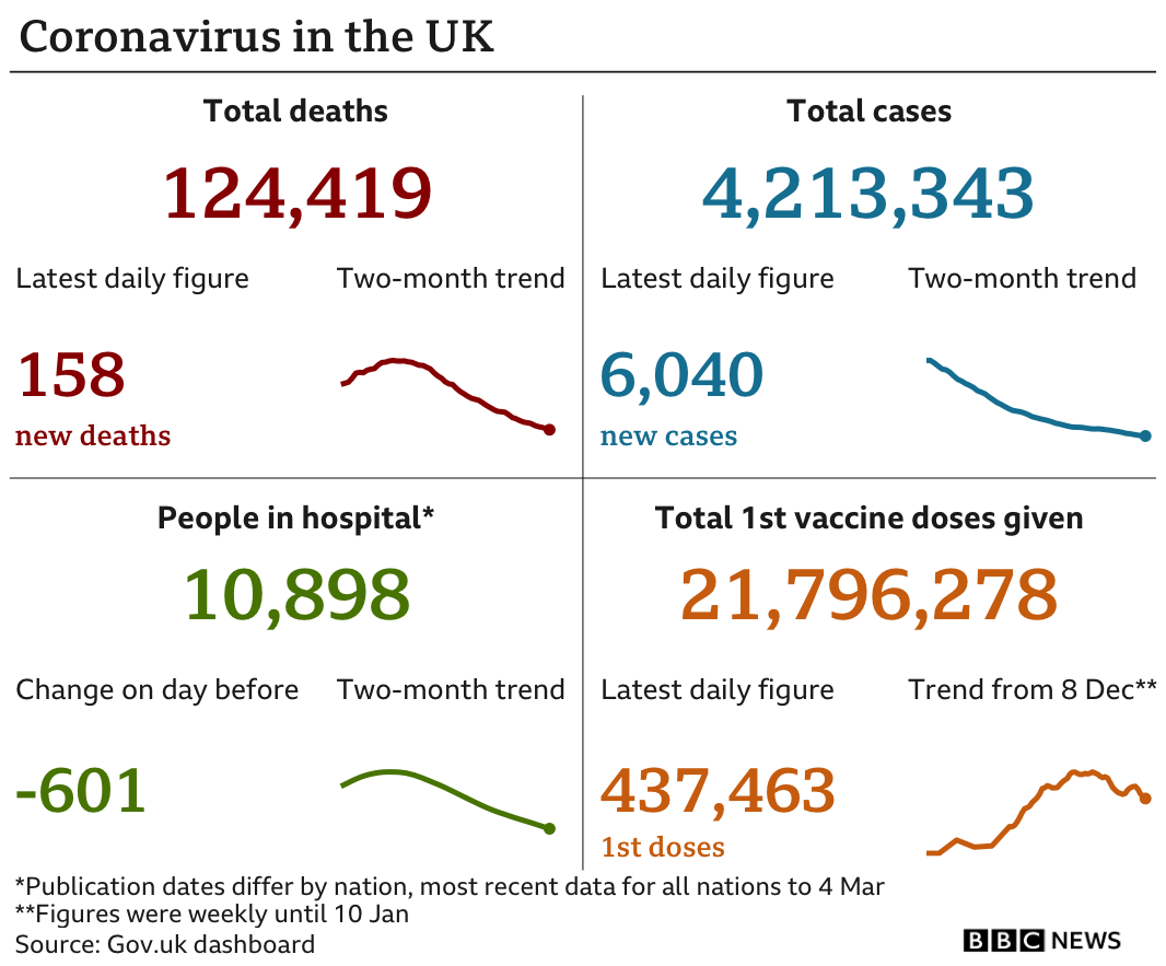 Graphic showing the government data in the UK: 124,419 deaths in total, with 158 in the latest 24-hour period; 4,213.343 cases in total, with 6,040 in the latest 24-hour period; 10,898 people in hospital; 21,796,278 people have been given a first dose of vaccine