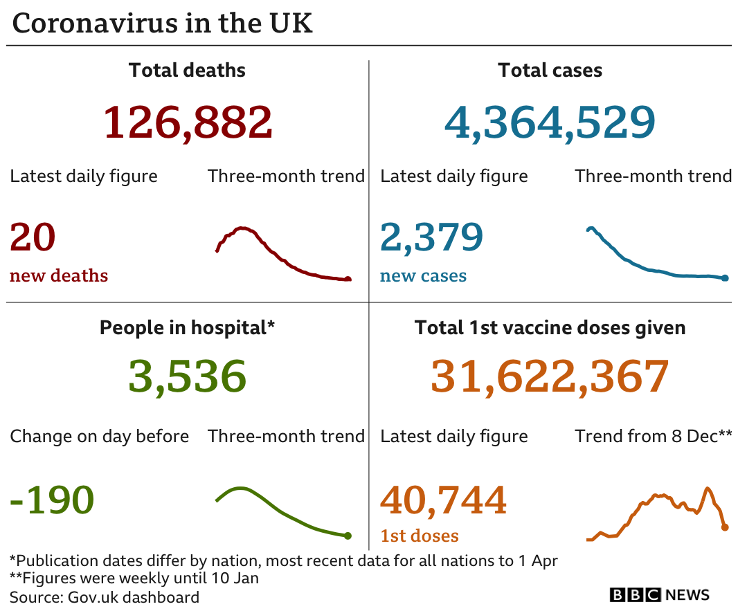 Government statistics show 126,882 people have now died, up 20 in the latest 24-hour period. In total 4,364,529 people have tested positive, up 2,379. while there are 3,536 people in hospital. In total 31,622,367 people have received their first vaccination, up 40,744 in the latest 24-hour period. Updated 6 April.