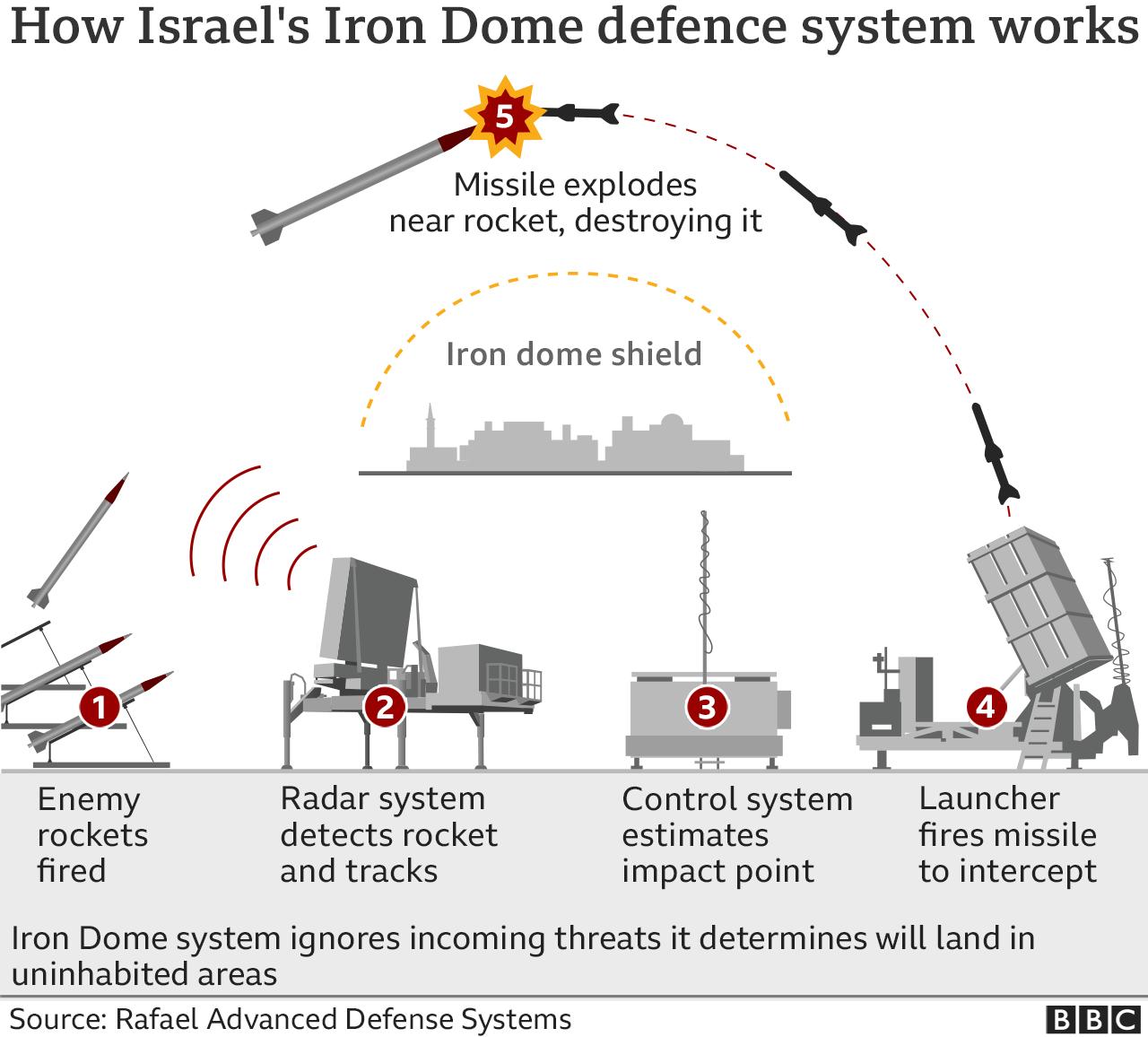 Grafik yang menunjukkan cara kerja sistem pertahanan rudal Iron Dome Israel