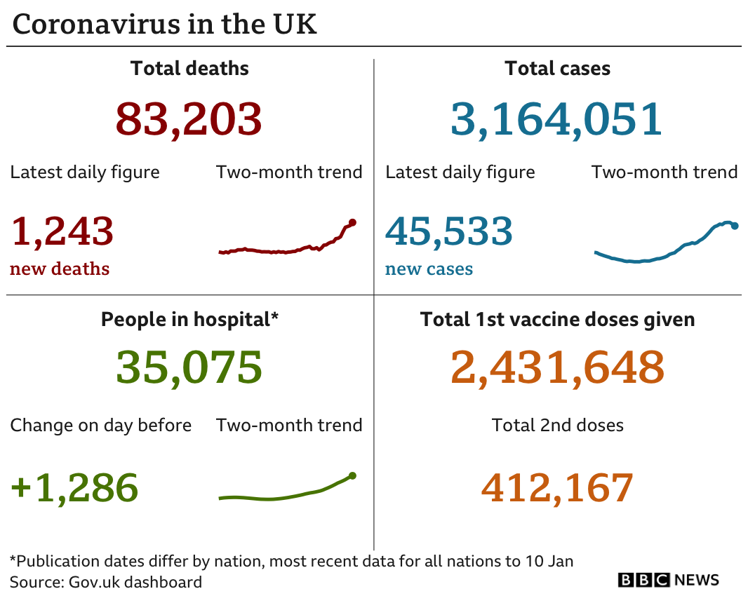 Government figures show 83,203 people have died, up 1,243 in the past 24 hours, 3,164,051 people have tested positive, up 45,533, there are 35,075 people in hospital, up 597 and 2.4m people have been vaccinated, the latest weekly figure is 412,167