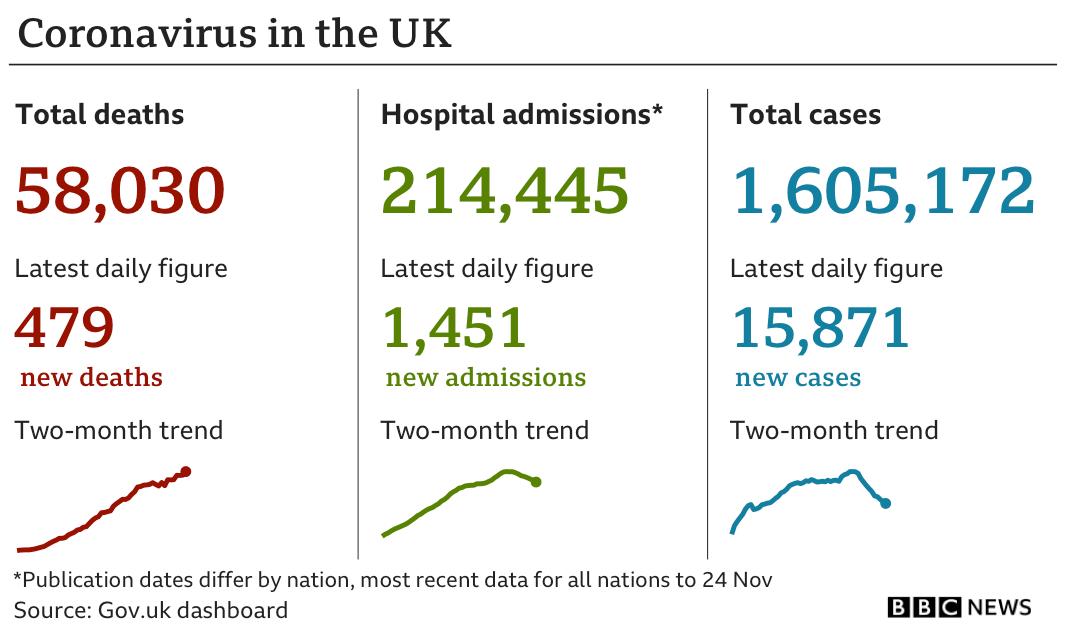 Coronavirus statistics for the UK
