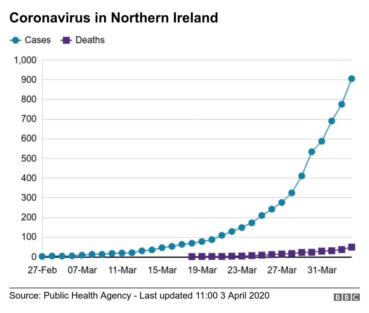Coronavirus in NI chart