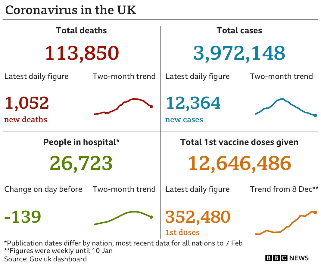 Graphic showing cases, deaths, people in hospital and vaccinations in UK