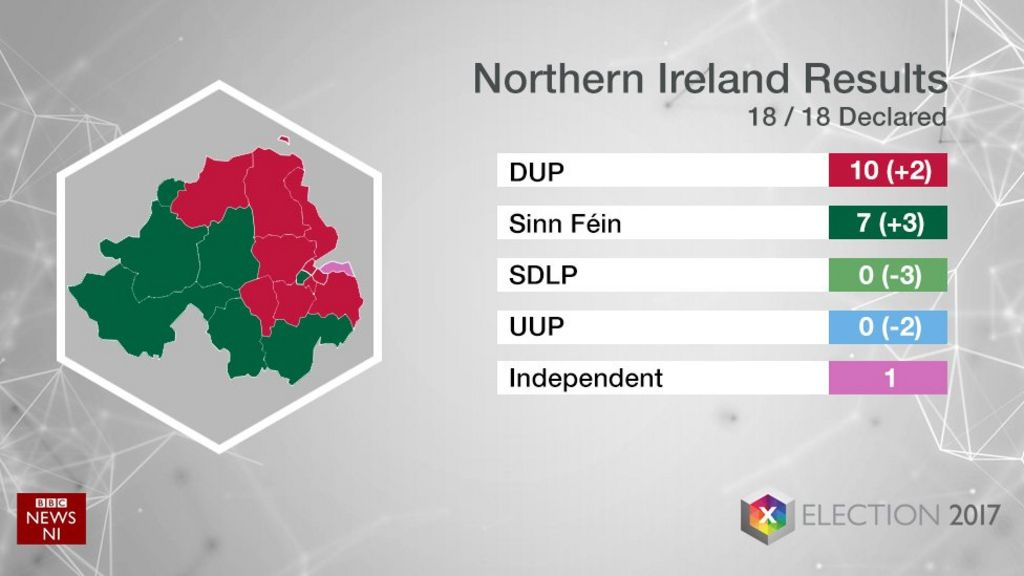 General Election SDLP And UUP Lose Westminster Seats BBC News - Bbc election map us