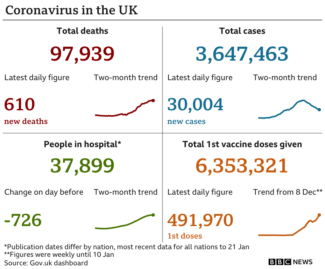 Government statistics show 97,939 people have died, an increase of 610 in the past 24 hours. In total 3,647,463 have tested positive, up 30,004 in the past 24 hours, there are 37,899 people in hospital, down 726, and 6,353,321 people have had their first vaccine