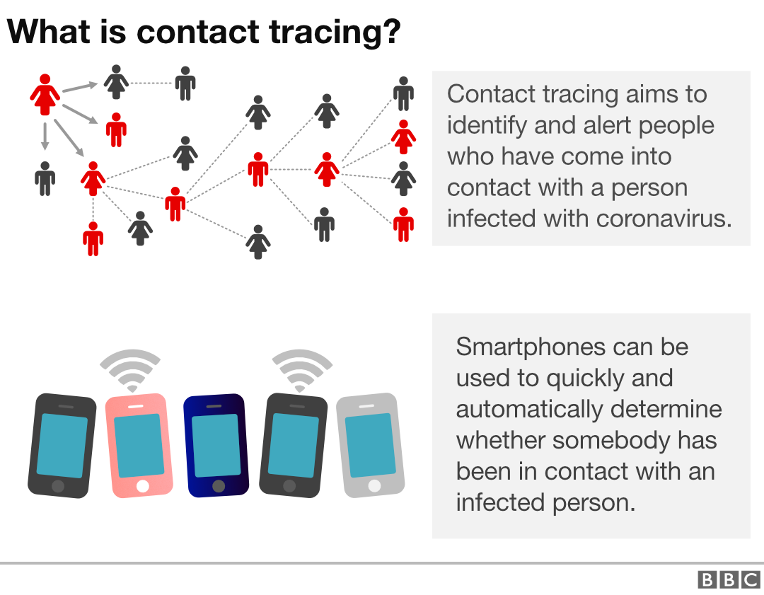 Contact tracing graphic