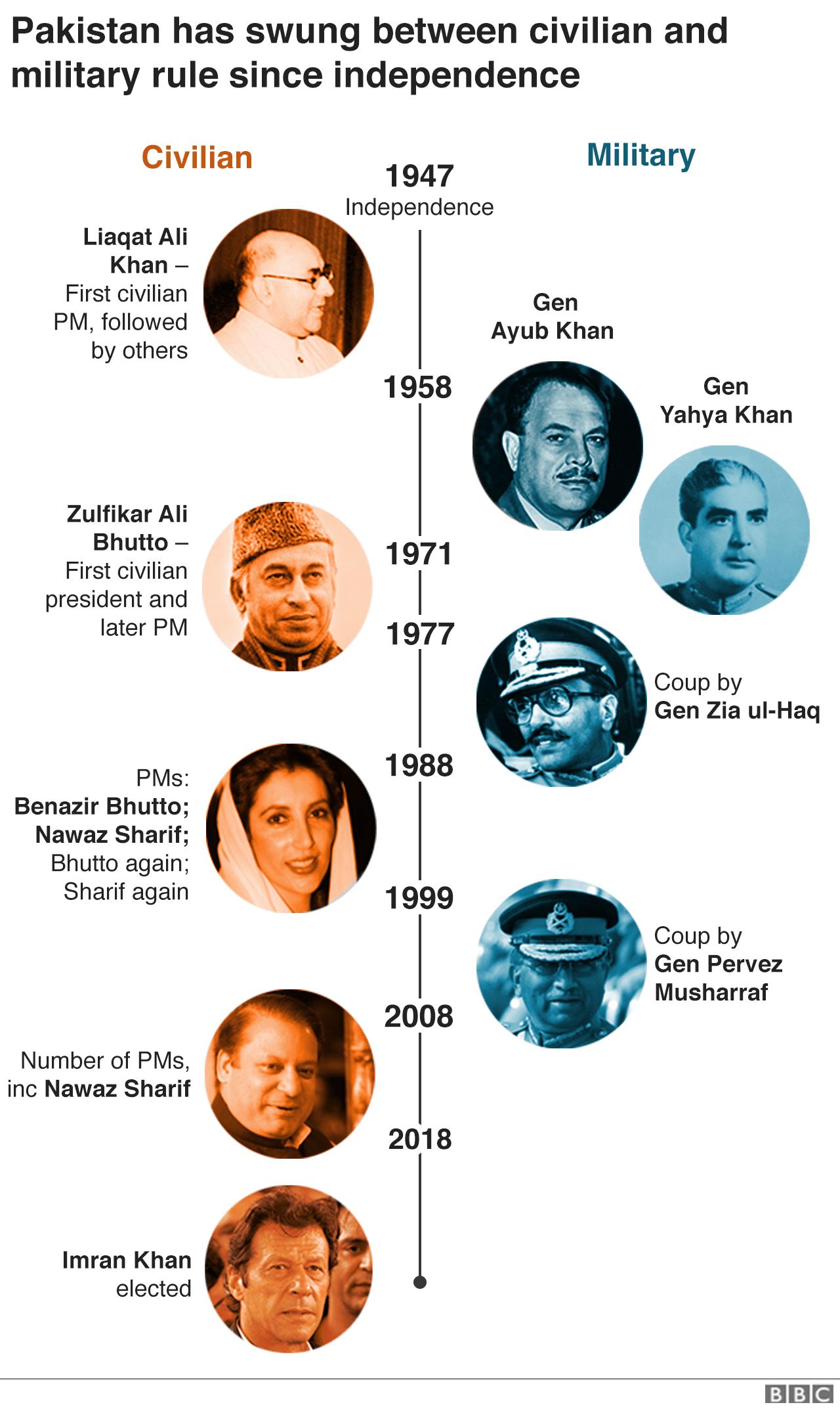 Timeline of Pakistan leaders