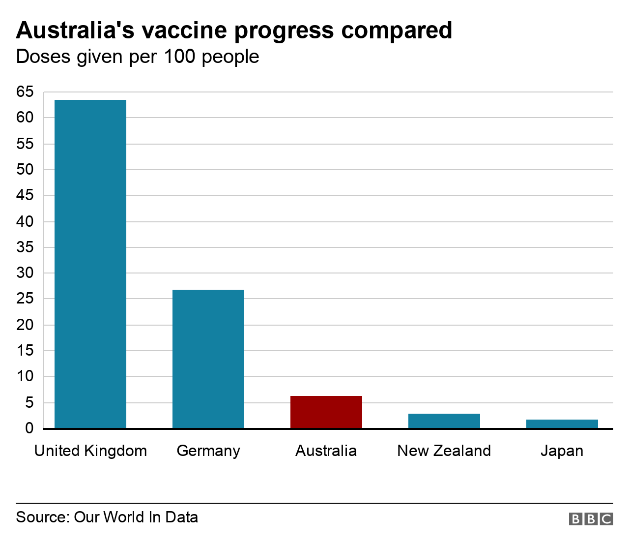 What's gone wrong with Australia's vaccine rollout? thumbnail