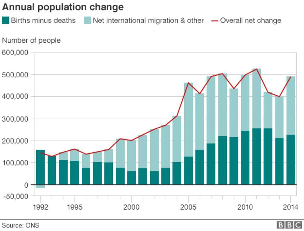 Increasing population essay