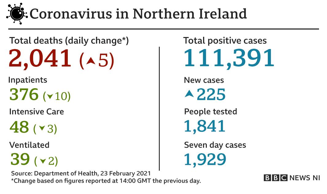 Covid figures Feb 23