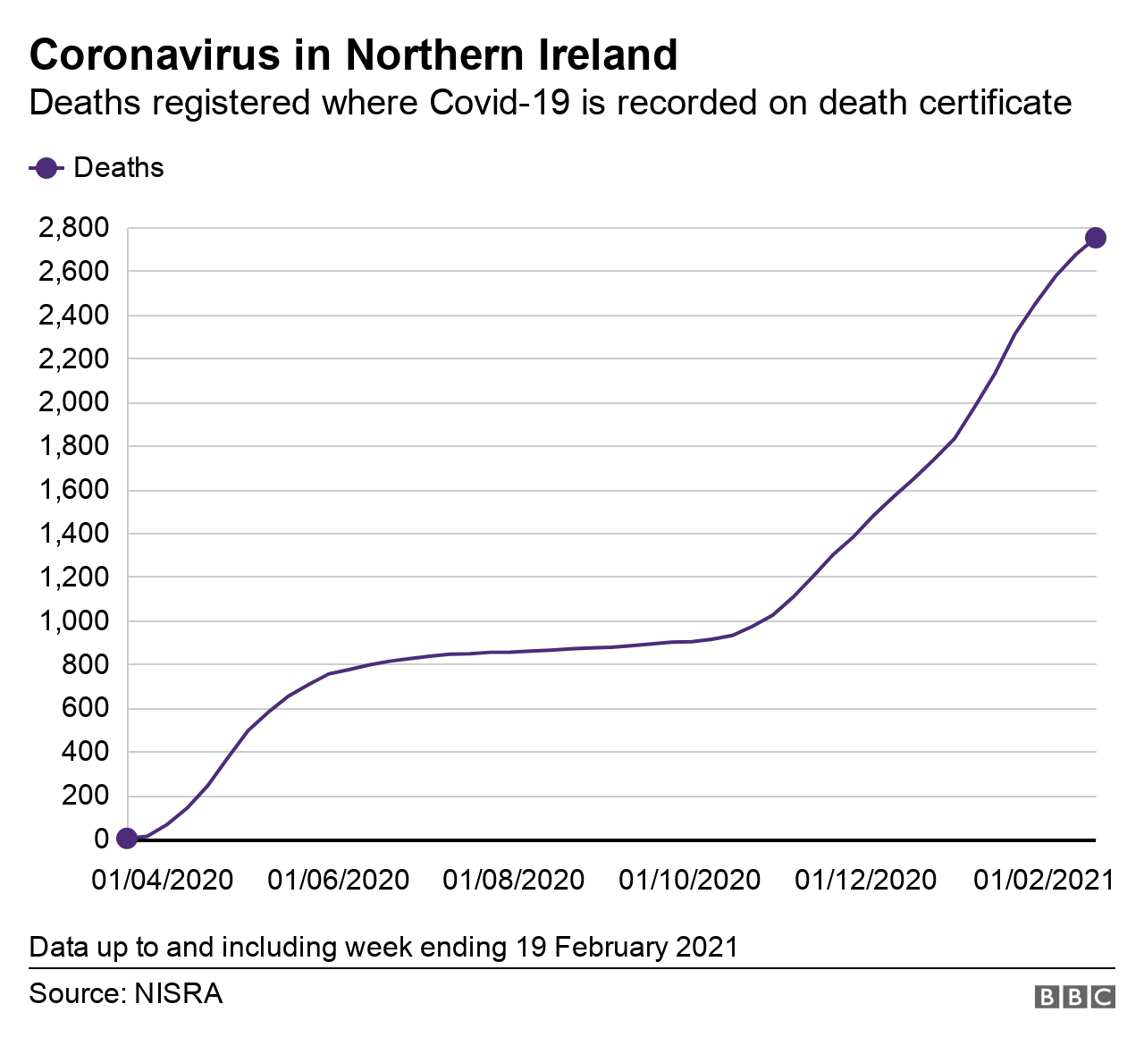 Graph showing deaths where Covid-19 is mentioned on death certificates