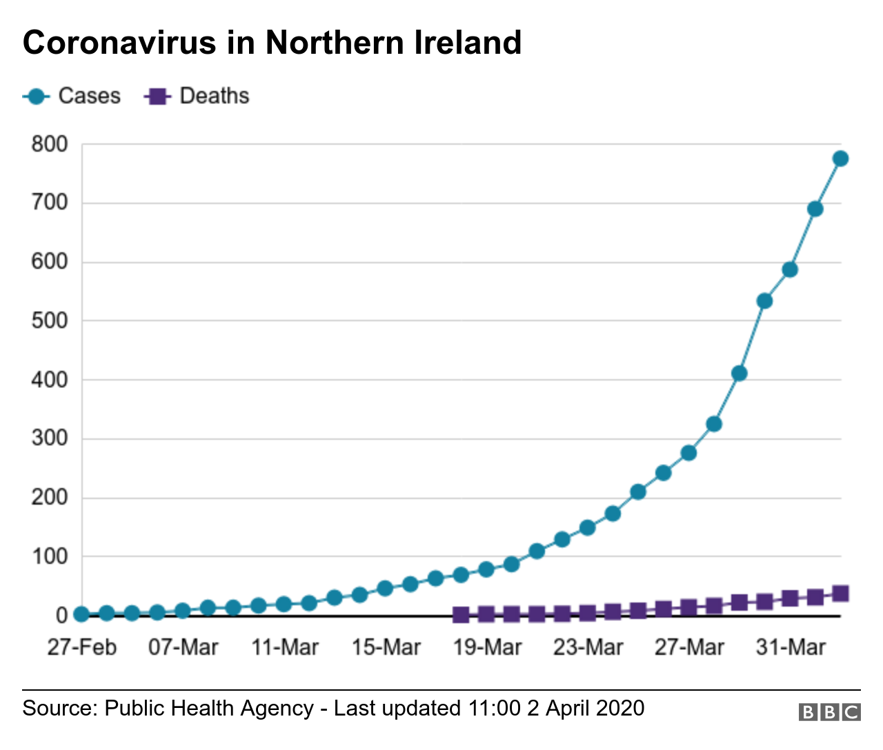 Coronavirus in NI graph