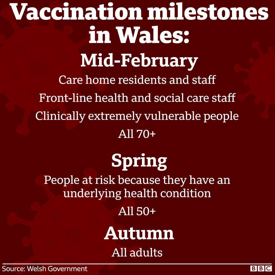 Vaccination milestones