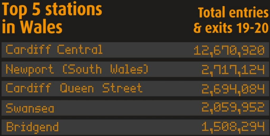Wales' busiest stations