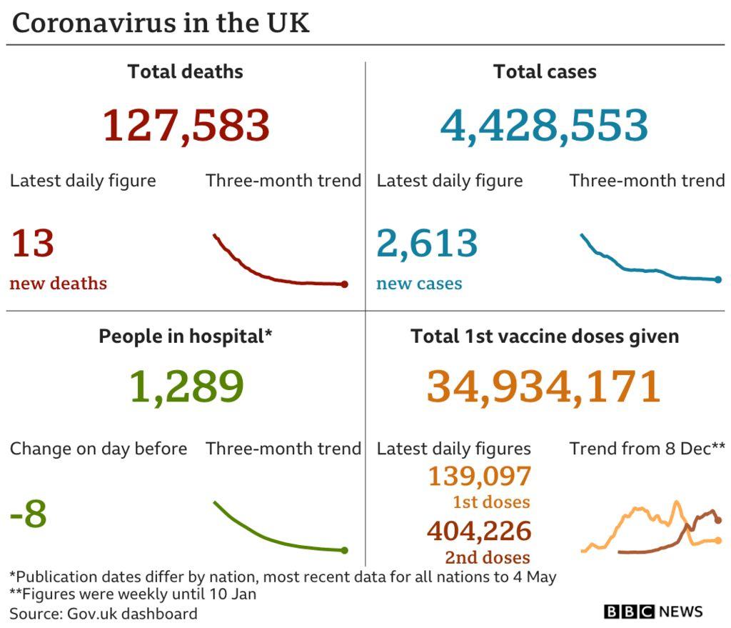 UK coronavirus figures graphic