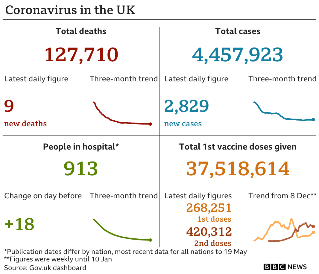 Government statistics show 127,710 people have now died, up seven in the latest 24-hour period. In total 4,457,923 people have tested positive, up 2,829 in the latest 24-hour period. Latest figures show 913 people in hospital. In total, 37,518,614 people have received their first vaccination.