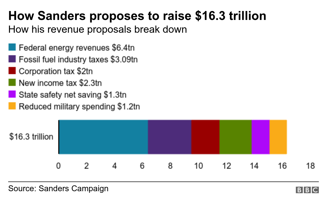 How Sanders proposes to fund the Green New Deal