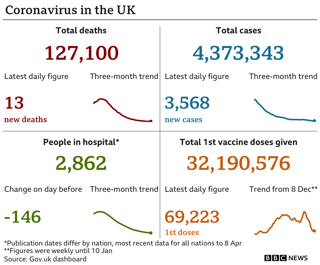 Government statistics show 127,100 people have now died, up 13 in the latest 24-hour period. In total 4,373,343 people have tested positive, 3,568, up on the previous day. There are 2,862 people in hospital. In total 32,190,576 people have received their first vaccination, up 69,223 in the latest 24-hour period. Updated 12 April.