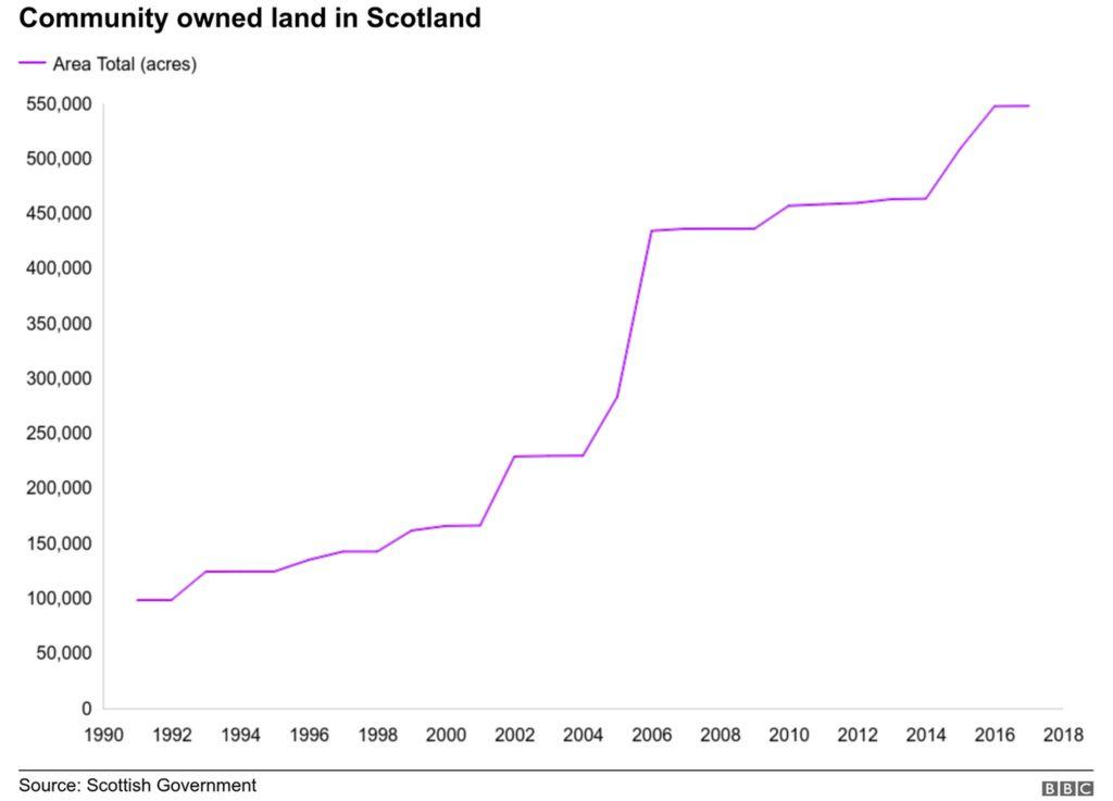 Community land ownership