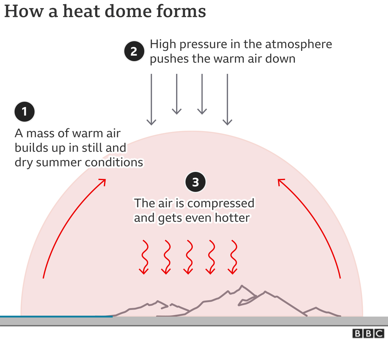 Graphic showing how a heat dome forms