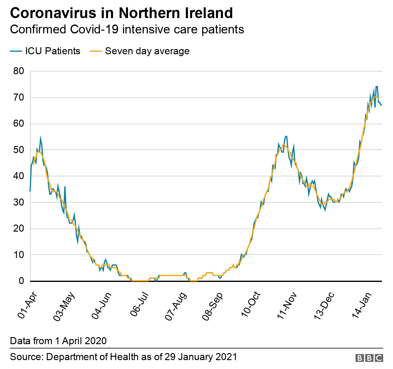 A graph showing the number of people in intensive care with Covid-19 in Northern Ireland