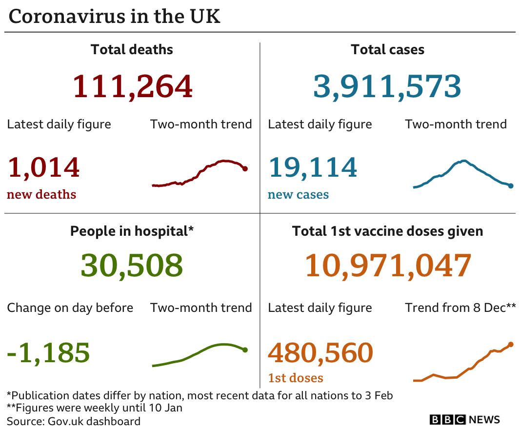 Coronavirus in the UK graphic for 5 February 2021