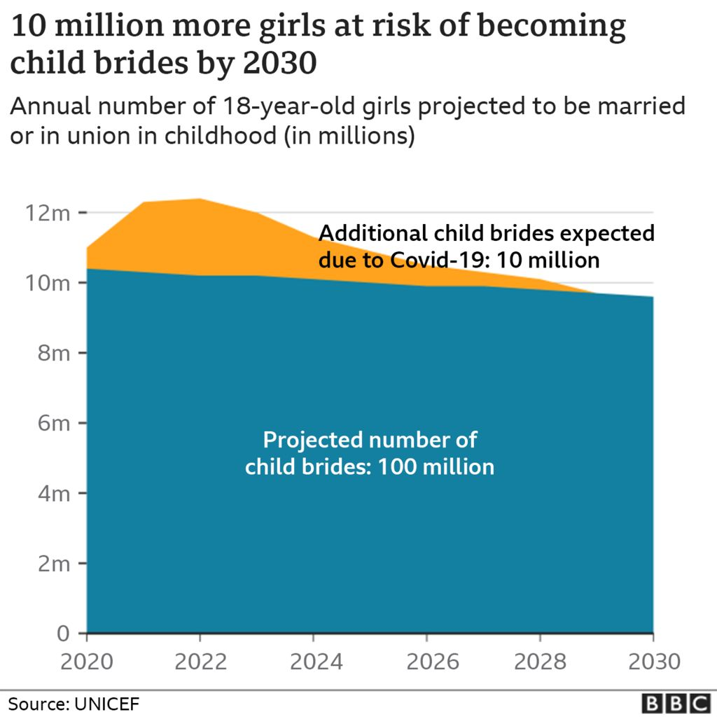 Graphics shows that 10 million more girls are at risk of becoming child brides by 2030