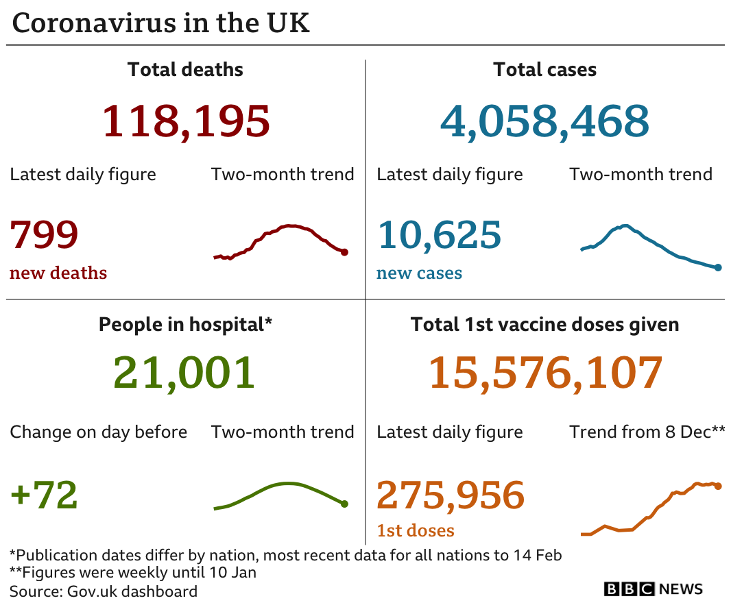 Government statistics show total deaths are 118,195, up 799 in the past 24 hours, total cases are now 4,058,468, up 10,625, there are 21,001 people in hospital and 15,576,107 have received a first dose of a vaccine tested, up 275,956