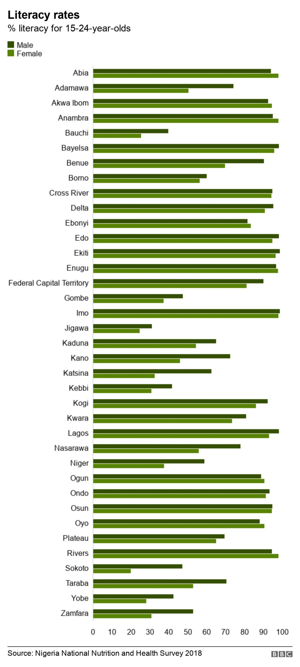 Percentage literacy rates per state for 15-24 year-olds in Nigeria