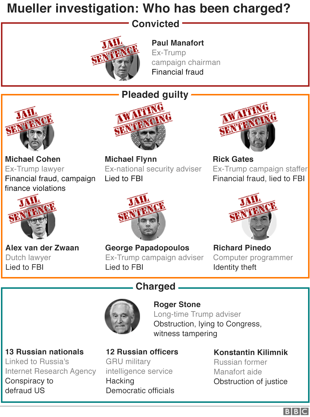 BBC Graphic showing who has been charged in the Robert Mueller investigation, updated 23 March 2019